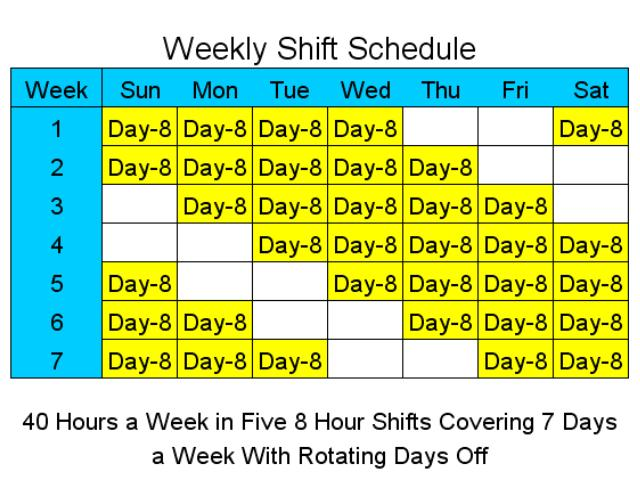Employee Scheduling Example: 8 hours a day, 7 days a week, 2