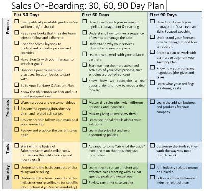 Sample 90 Day Plan Template | RMartinezedu | Pinterest
