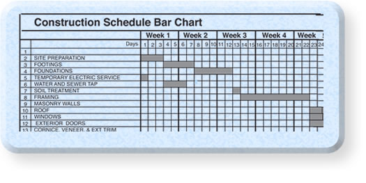 Building construction schedule activities planner for Building a house timeline