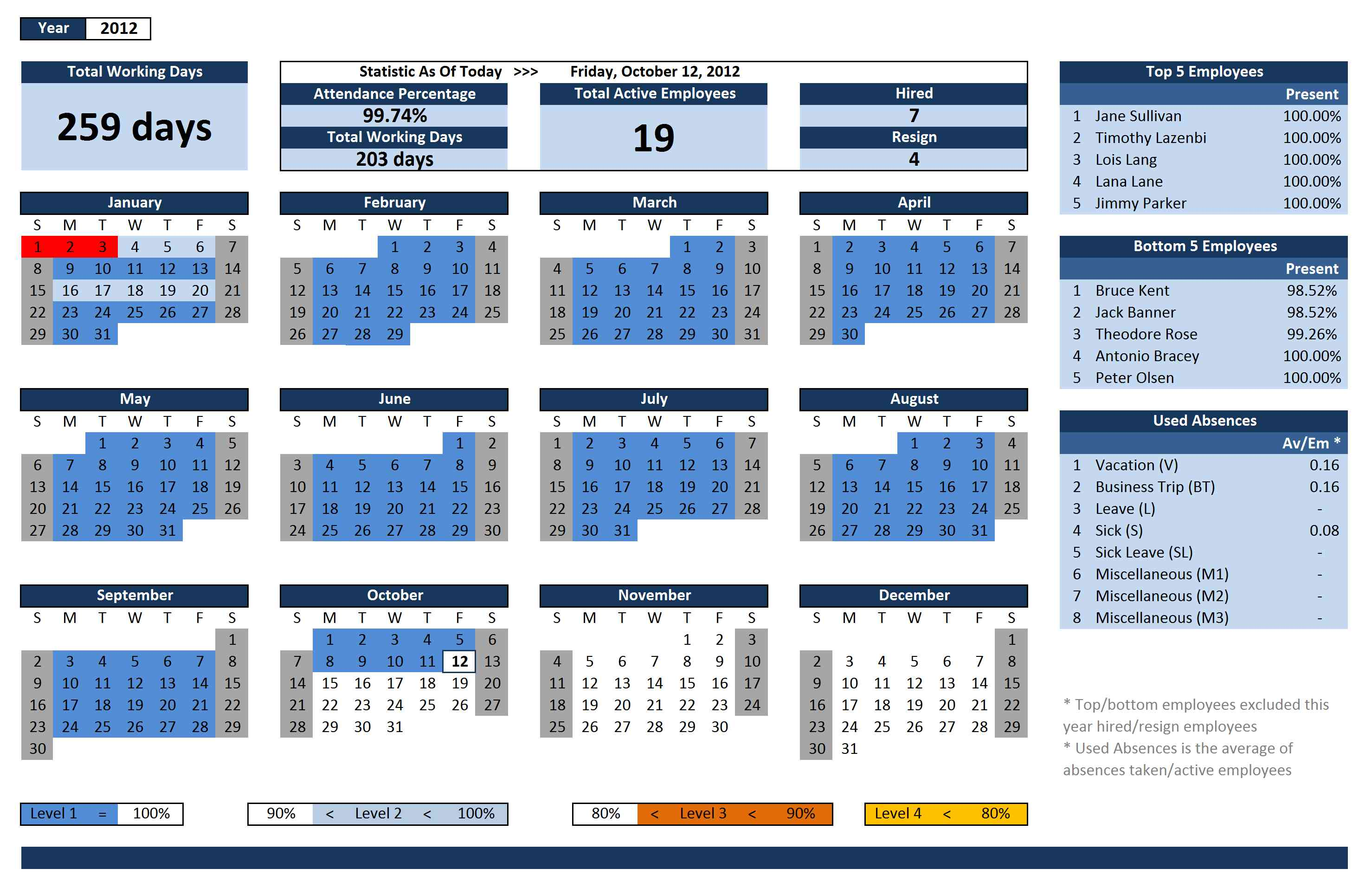 Employee Vacation Tracking Template 2015 | Report Templates