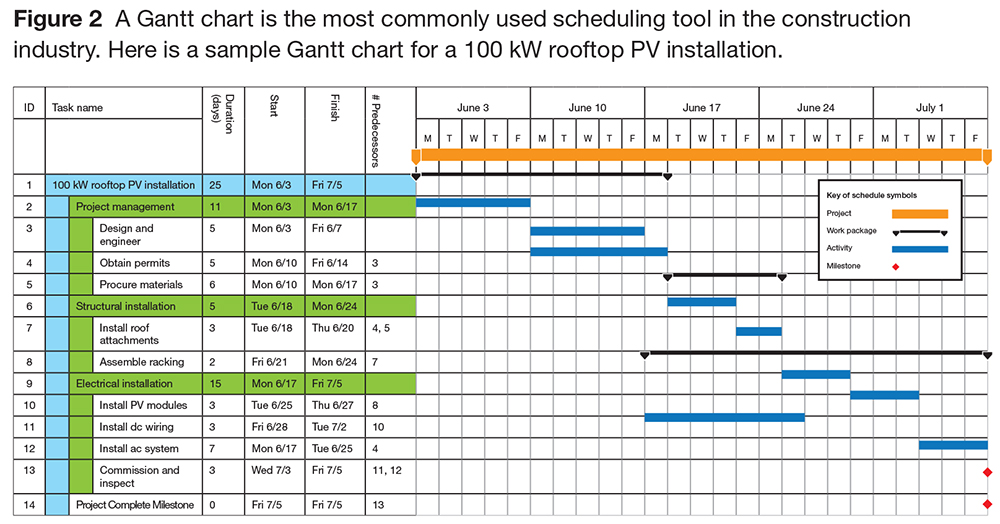 project management gantt and schedules construction essay Ppm project managers start quickly and execute projects with ease using built-in templates, familiar scheduling tools and access across devices familiar scheduling features like gantt charts and prepopulated pulldown menus help reduce training time and simplify the project planning process.