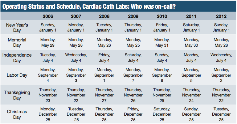 On Call Scheduling – Trying for Equity | Cath Lab Digest