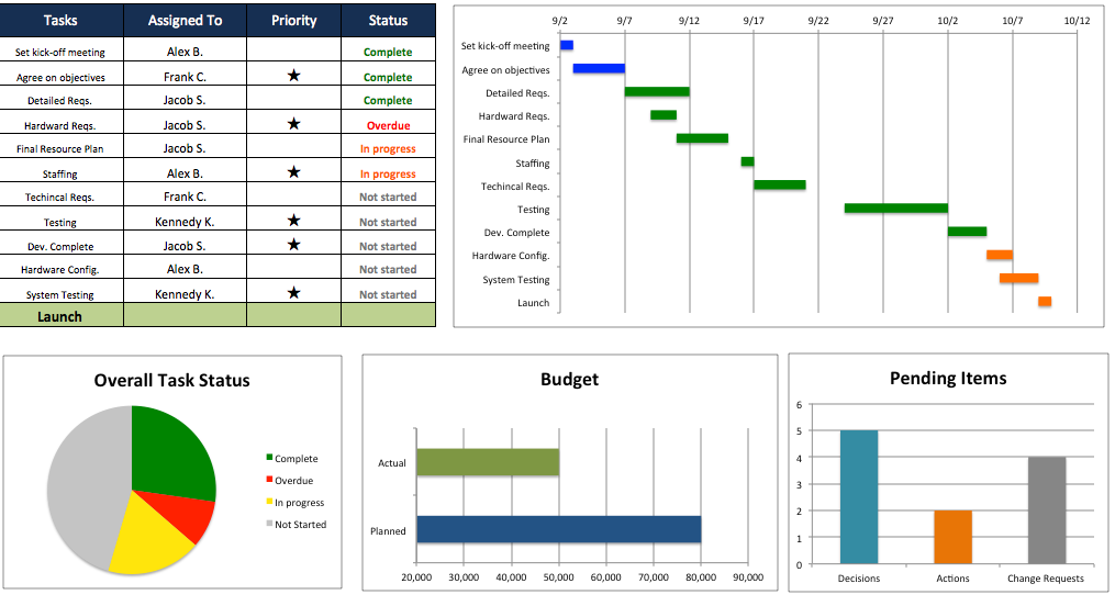 templates free download excel 4 best excel project management