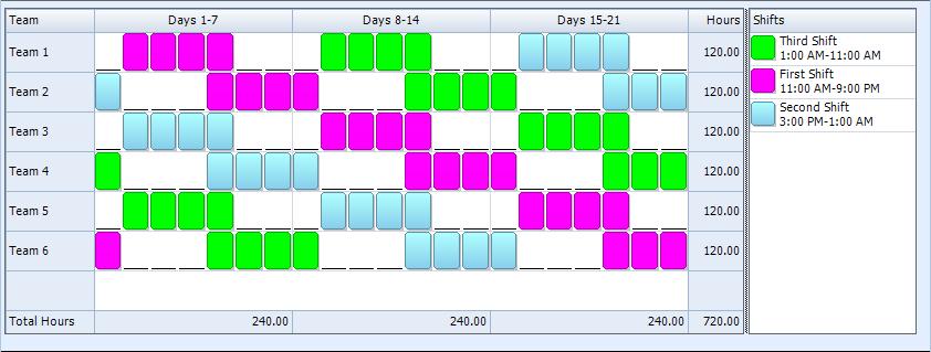 4 3, Ten Hour, Rotating Shift Schedule | 24/7 Shift Coverage