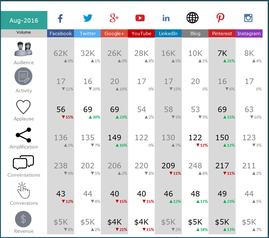 Social Media Dashboard Free Excel Template for social media metrics