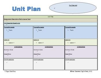 Unit Plan Template | cyberuse